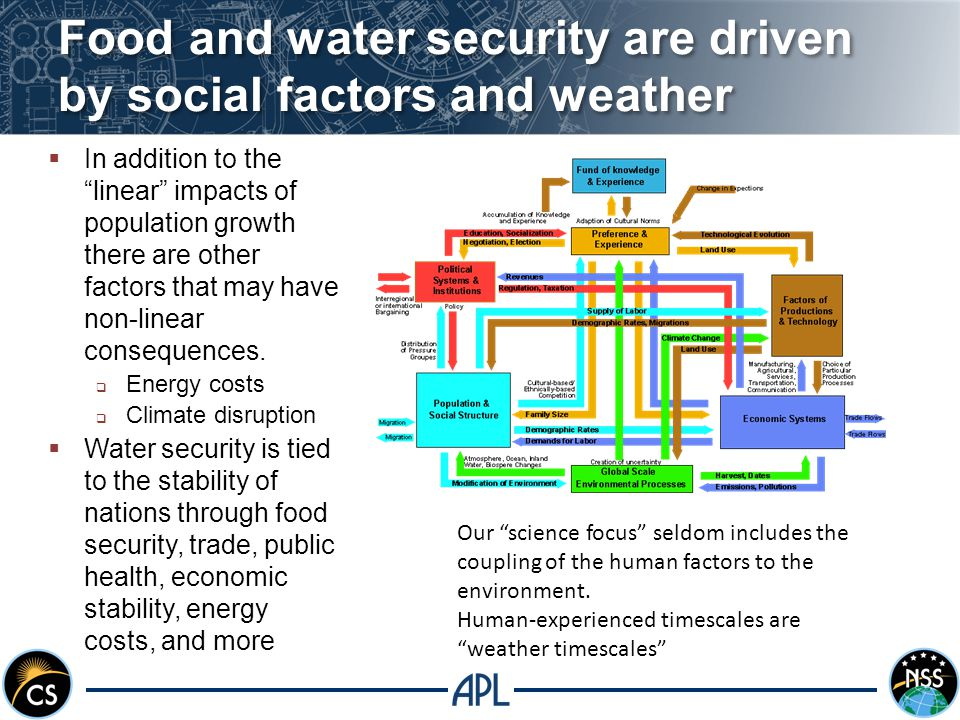 Food and water security are driven by social factors and weather  In addition to the linear impacts of population growth there are other factors that may have non-linear consequences.
