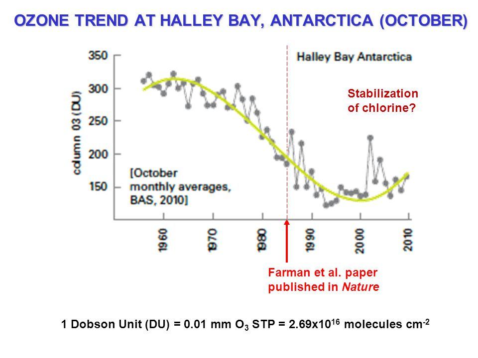 OZONE TREND AT HALLEY BAY, ANTARCTICA (OCTOBER) Farman et al.