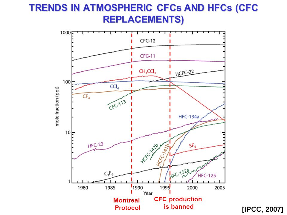 TRENDS IN ATMOSPHERIC CFCs AND HFCs (CFC REPLACEMENTS) Montreal Protocol CFC production is banned [IPCC, 2007]