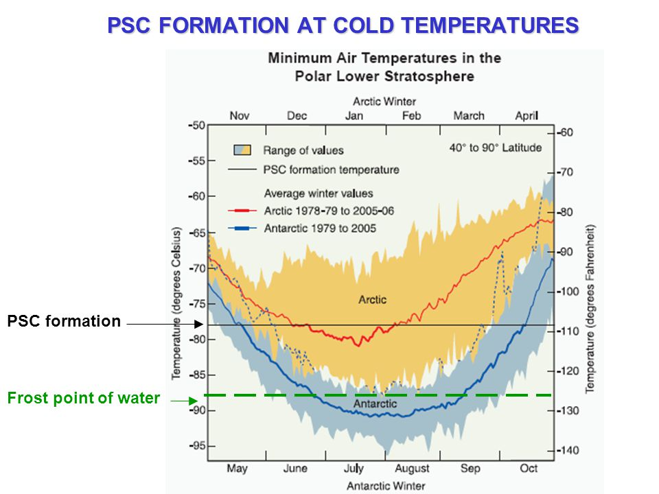 PSC FORMATION AT COLD TEMPERATURES PSC formation Frost point of water