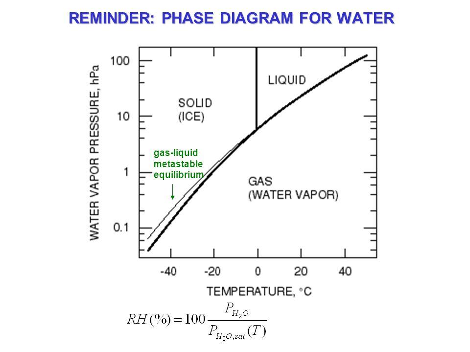 REMINDER: PHASE DIAGRAM FOR WATER gas-liquid metastable equilibrium