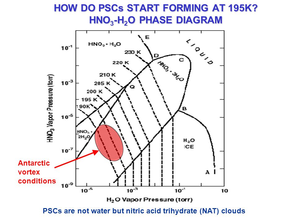HOW DO PSCs START FORMING AT 195K.