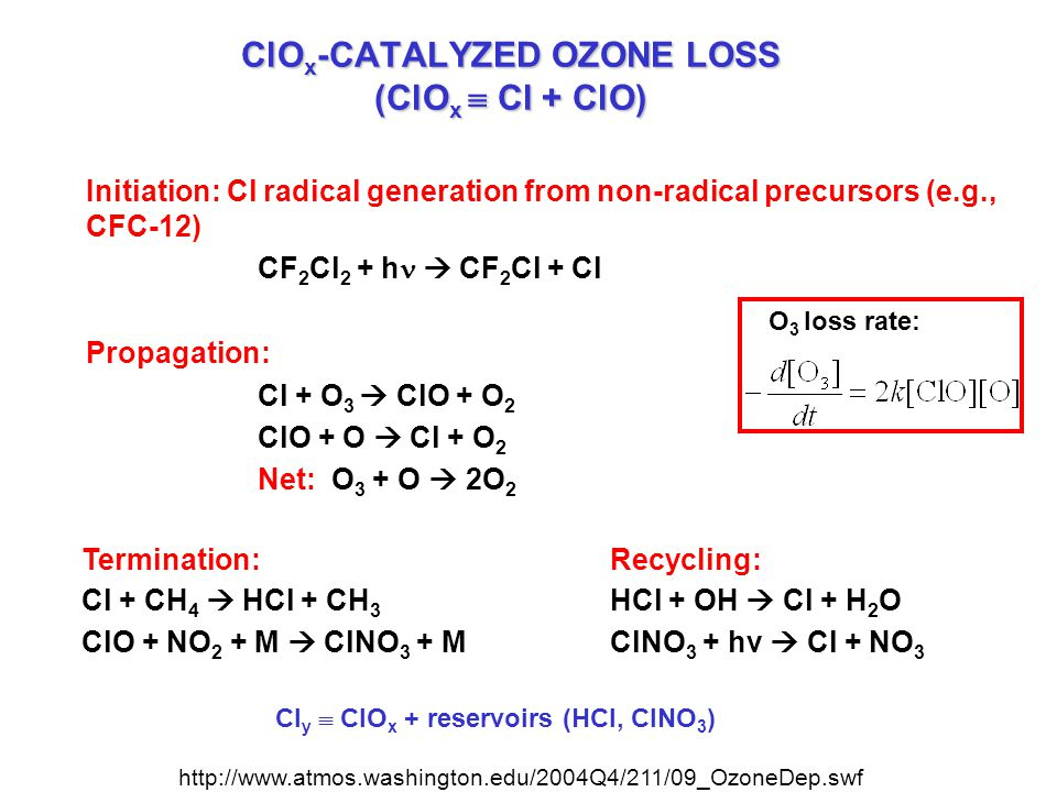 Initiation: Cl radical generation from non-radical precursors (e.g., CFC-12) CF 2 Cl 2 + h  CF 2 Cl + Cl Propagation: Cl + O 3  ClO + O 2 ClO + O   Cl + O 2 Net: O 3 + O  2O 2 O 3 loss rate: ClO x -CATALYZED OZONE LOSS (ClO x  Cl + ClO) Cl y  ClO x + reservoirs (HCl, ClNO 3 ) Termination:Recycling: Cl + CH 4  HCl + CH 3 HCl + OH  Cl + H 2 O ClO + NO 2 + M  ClNO 3 + MClNO 3 + hv  Cl + NO 3 http://www.atmos.washington.edu/2004Q4/211/09_OzoneDep.swf