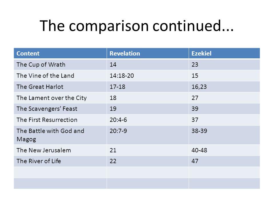 The comparison continued...