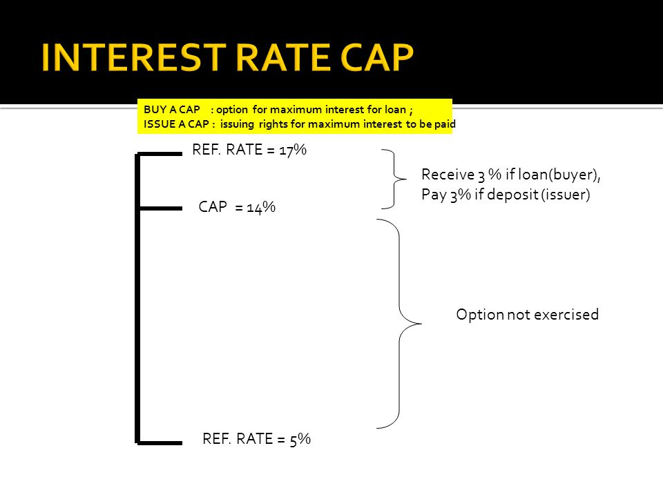 CAP = 14% REF. RATE = 17% REF. RATE = 5% Receive 3 % if loan(buyer), Pay 3% if deposit (issuer) Option not exercised BUY A CAP : option for maximum in