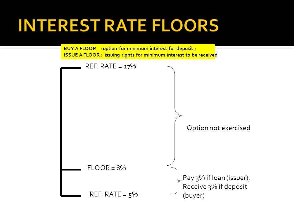 FLOOR = 8% REF. RATE = 17% REF. RATE = 5% Option not exercised Pay 3% if loan (issuer), Receive 3% if deposit (buyer) BUY A FLOOR : option for minimum