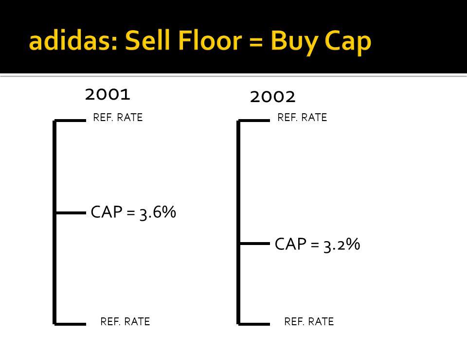 CAP = 3.6% REF. RATE CAP = 3.2% REF. RATE 2001 2002