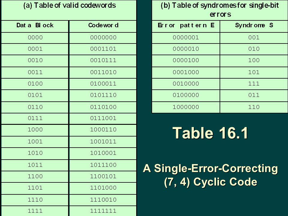 Table 16.1 A Single-Error-Correcting (7, 4) Cyclic Code