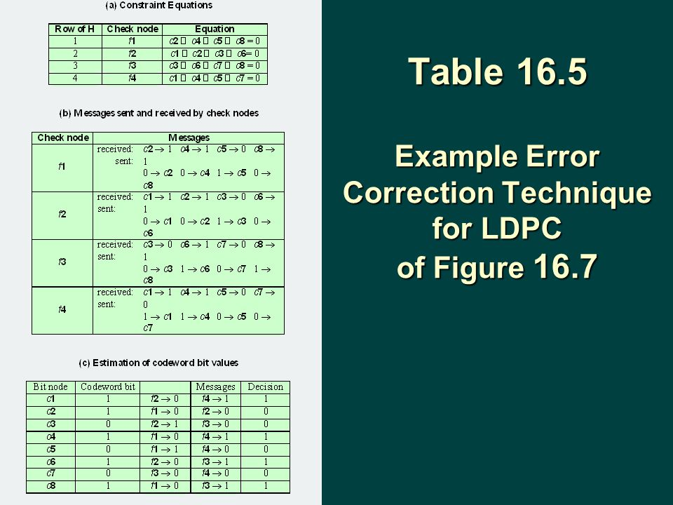 Table 16.5 Example Error Correction Technique for LDPC of Figure 16.7