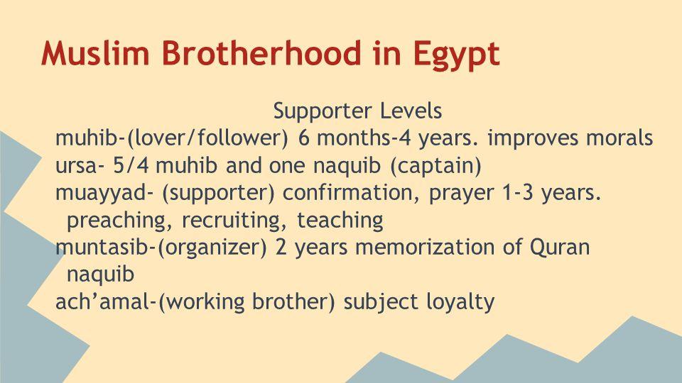 Muslim Brotherhood in Egypt Supporter Levels muhib-(lover/follower) 6 months-4 years.