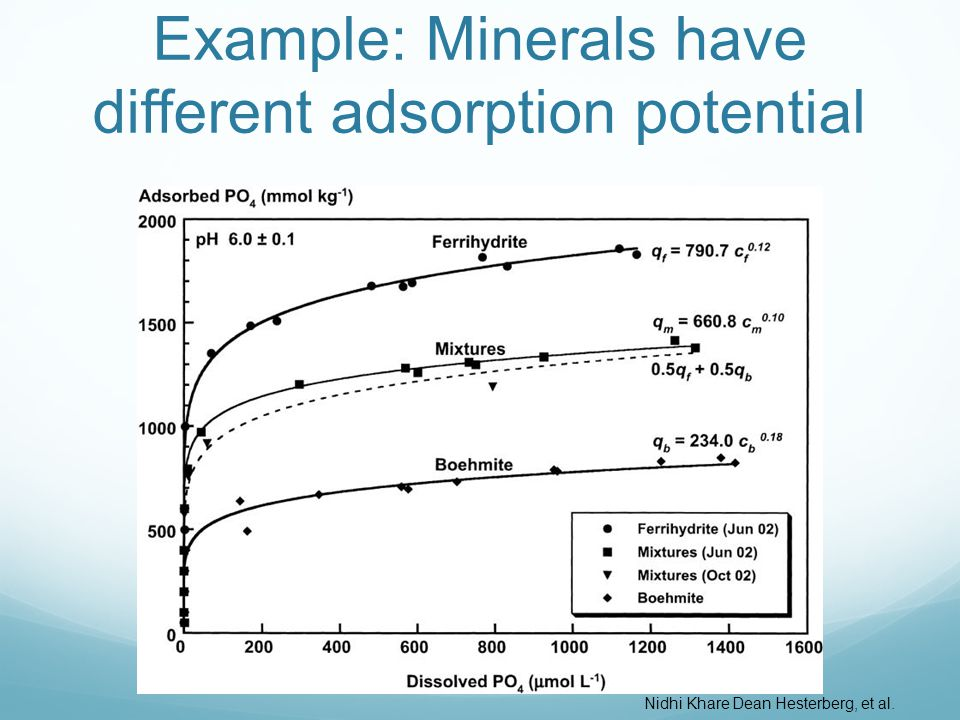 Example: Minerals have different adsorption potential Nidhi Khare Dean Hesterberg, et al.