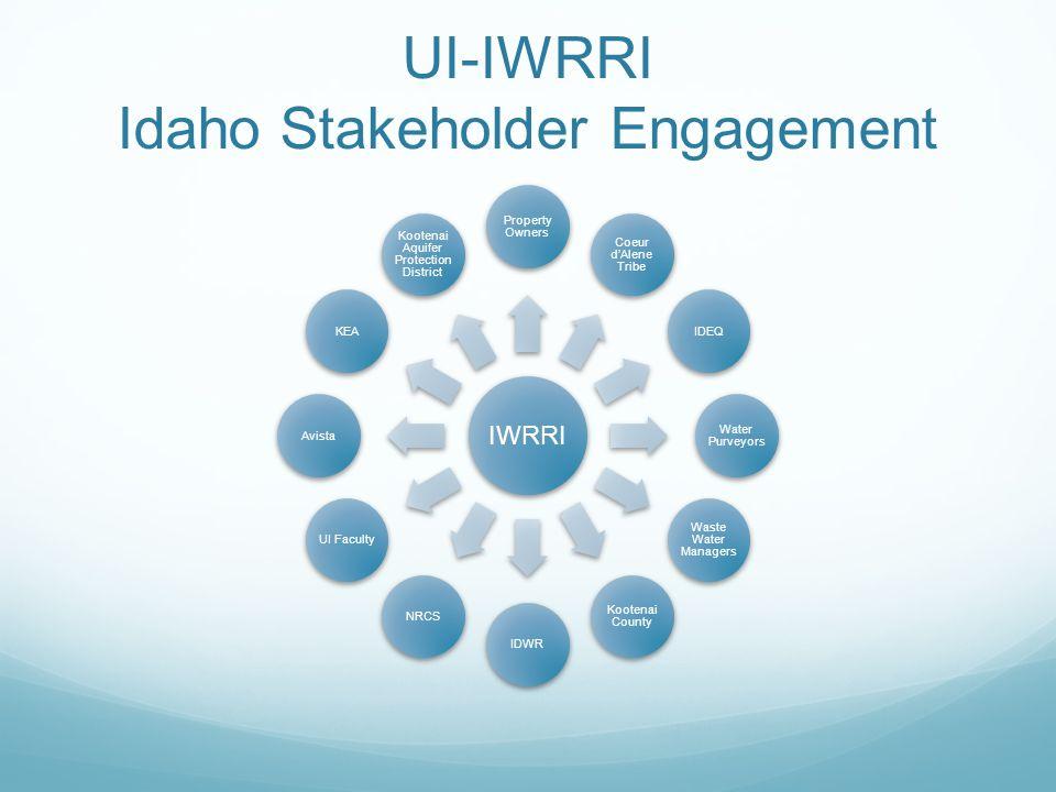 UI-IWRRI Idaho Stakeholder Engagement