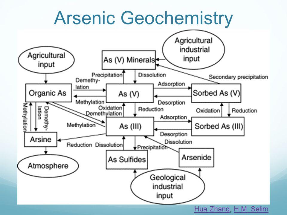 Arsenic Geochemistry Hua ZhangHua Zhang, H.M. SelimH.M. Selim