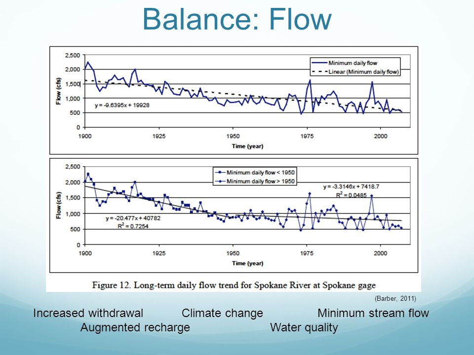 Increased withdrawal Climate changeMinimum stream flow Augmented rechargeWater quality Balance: Flow (Barber, 2011)