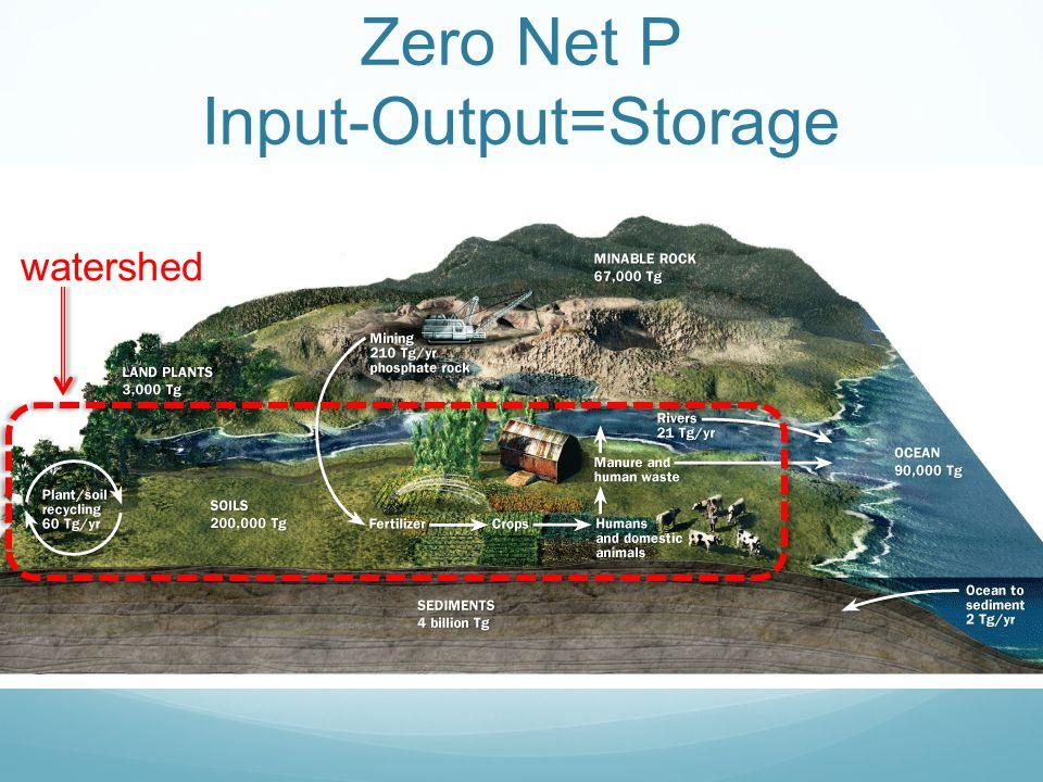 Zero Net P Input-Output=Storage watershed