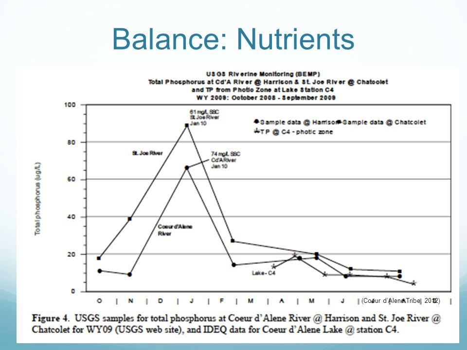 Balance: Nutrients (WADOE, 2012) (Coeur d'Alene Tribe, 2012)