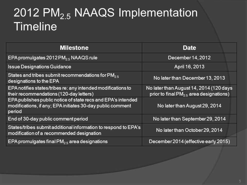 2012 PM 2.5 NAAQS Implementation Timeline 5 MilestoneDate EPA promulgates 2012 PM 2.5 NAAQS ruleDecember 14, 2012 Issue Designations GuidanceApril 16, 2013 States and tribes submit recommendations for PM 2.5 designations to the EPA No later than December 13, 2013 EPA notifies states/tribes re: any intended modifications to their recommendations (120-day letters) No later than August 14, 2014 (120 days prior to final PM 2.5 area designations) EPA publishes public notice of state recs and EPA's intended modifications, if any; EPA initiates 30-day public comment period No later than August 29, 2014 End of 30-day public comment periodNo later than September 29, 2014 States/tribes submit additional information to respond to EPA's modification of a recommended designation No later than October 29, 2014 EPA promulgates final PM 2.5 area designationsDecember 2014 (effective early 2015)