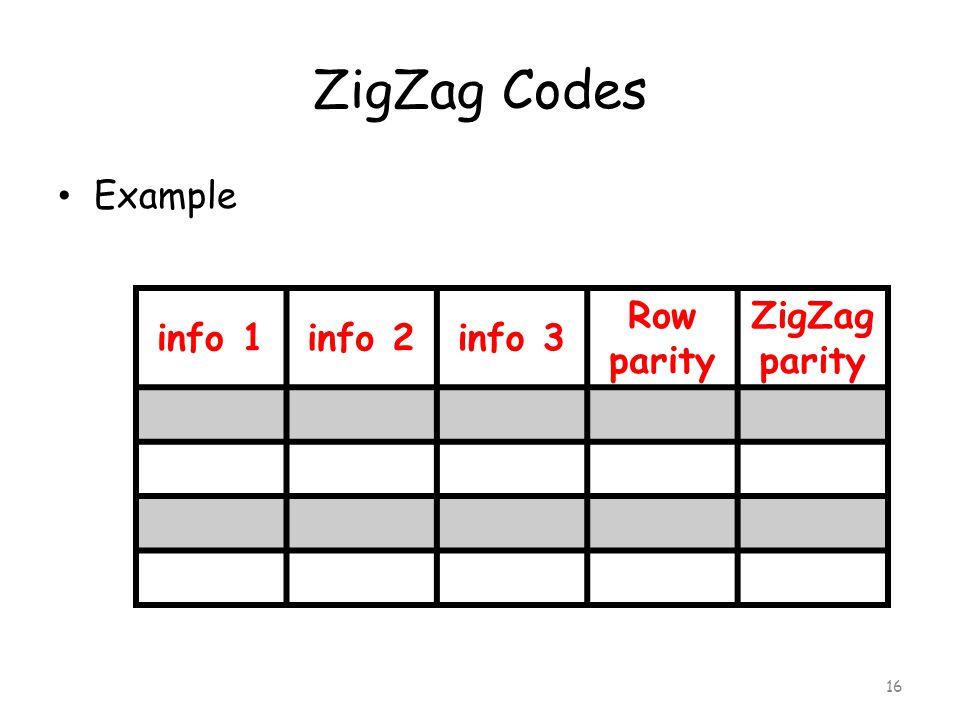 ZigZag Codes Example 16 info 1info 2info 3 Row parity ZigZag parity
