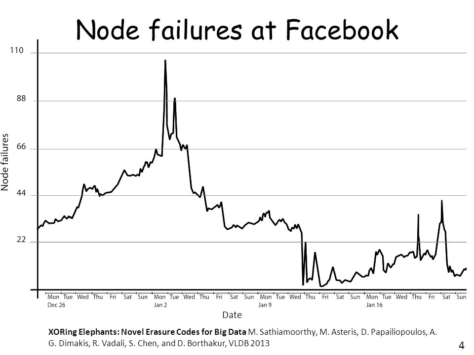 Node failures at Facebook 4 Date XORing Elephants: Novel Erasure Codes for Big Data M.