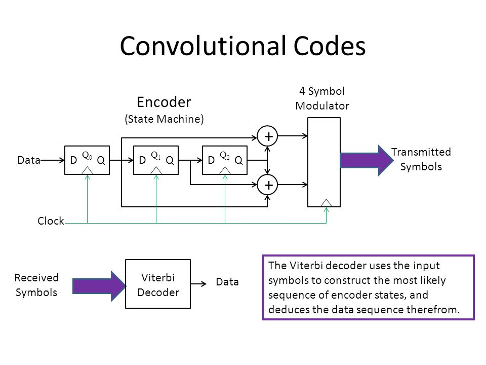 Convolutional Codes D Q Clock Data + + 4 Symbol Modulator Transmitted Symbols Received Symbols Data Viterbi Decoder Encoder (State Machine) The Viterbi decoder uses the input symbols to construct the most likely sequence of encoder states, and deduces the data sequence therefrom.