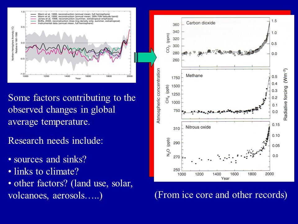 Some factors contributing to the observed changes in global average temperature.