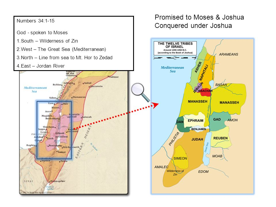 Promised to Moses & Joshua Conquered under Joshua Numbers 34:1-15 God - spoken to Moses 1.South – Wilderness of Zin 2.West – The Great Sea (Mediterranean) 3.North – Line from sea to Mt.