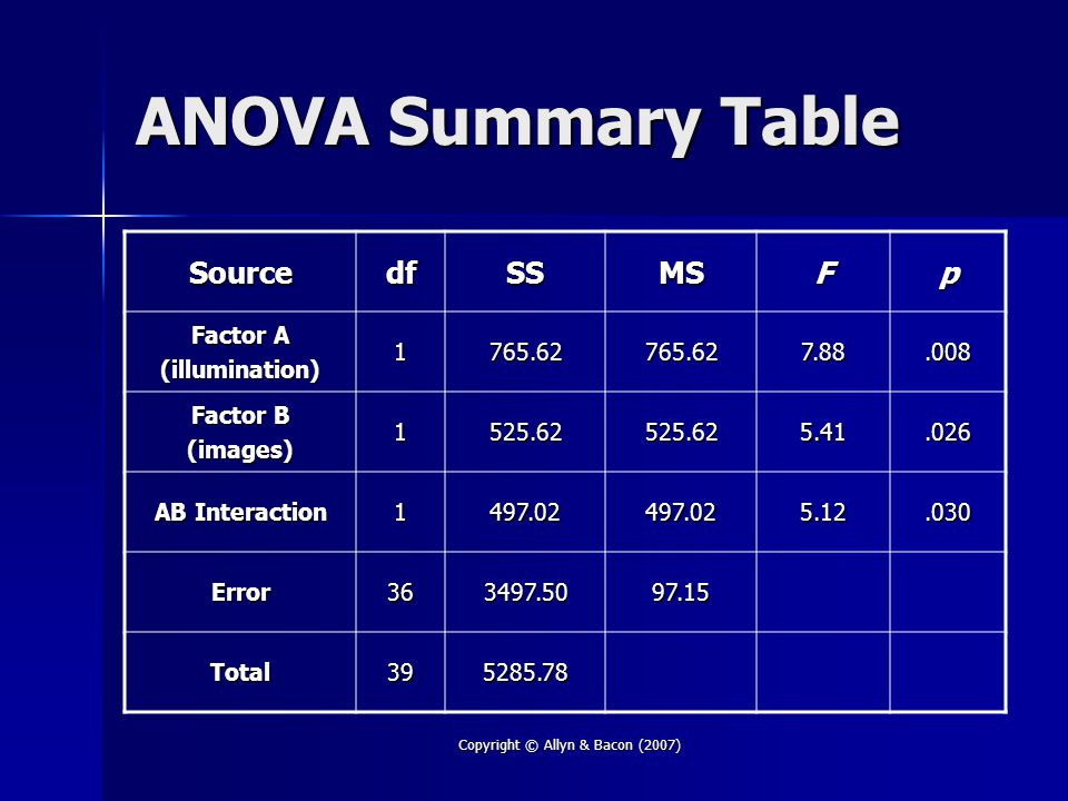 Copyright © Allyn & Bacon (2007) ANOVA Summary Table SourcedfSSMSFp Factor A (illumination)1765.62765.627.88.008 Factor B (images)1525.62525.625.41.026 AB Interaction 1497.02497.025.12.030 Error363497.5097.15 Total395285.78
