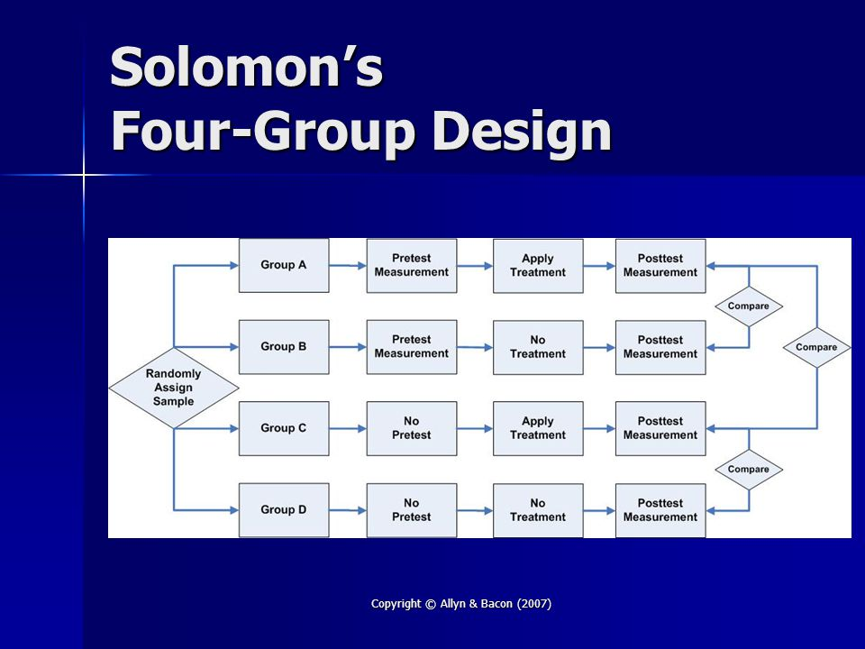 Copyright © Allyn & Bacon (2007) Solomon's Four-Group Design
