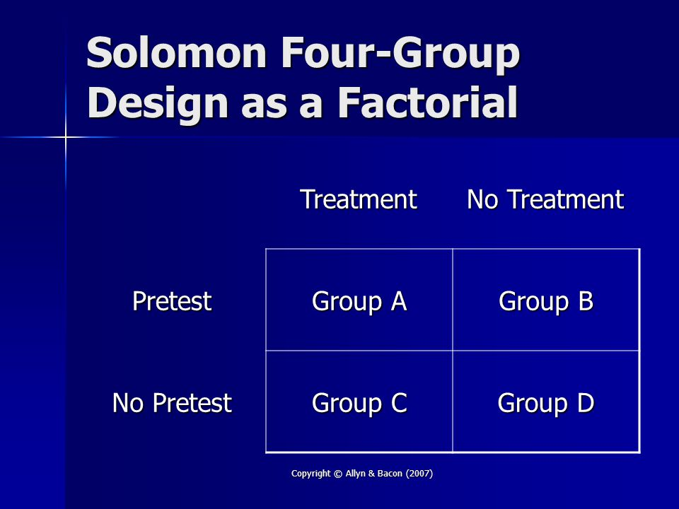 Copyright © Allyn & Bacon (2007) Solomon Four-Group Design as a Factorial Treatment No Treatment Pretest Group A Group B No Pretest Group C Group D