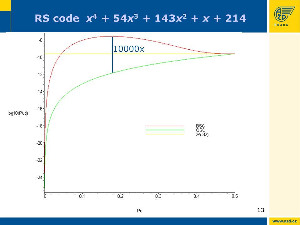 13 RS code x 4 + 54x 3 + 143x 2 + x + 214 10000x