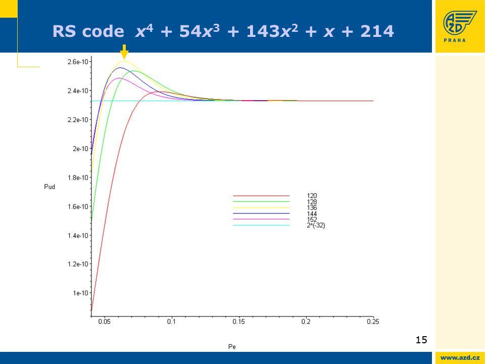 15 RS code x 4 + 54x 3 + 143x 2 + x + 214