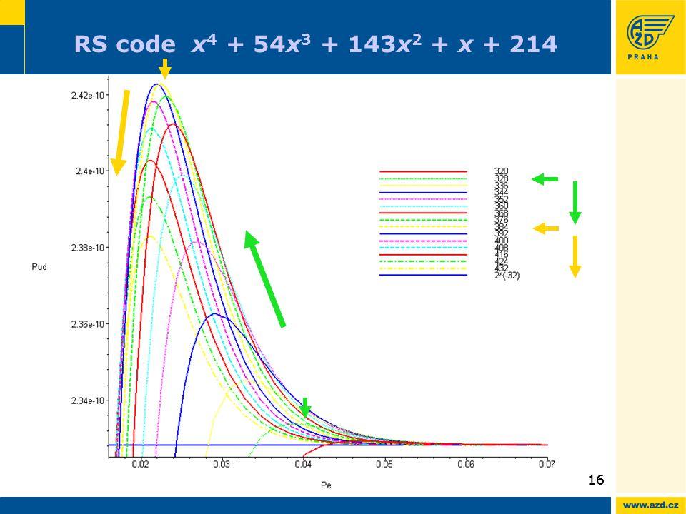 16 RS code x 4 + 54x 3 + 143x 2 + x + 214