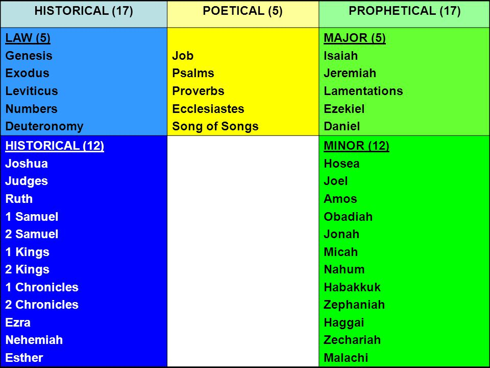 HISTORICAL (17)POETICAL (5)PROPHETICAL (17) LAW (5) Genesis Exodus Leviticus Numbers Deuteronomy Job Psalms Proverbs Ecclesiastes Song of Songs MAJOR (5) Isaiah Jeremiah Lamentations Ezekiel Daniel HISTORICAL (12) Joshua Judges Ruth 1 Samuel 2 Samuel 1 Kings 2 Kings 1 Chronicles 2 Chronicles Ezra Nehemiah Esther MINOR (12) Hosea Joel Amos Obadiah Jonah Micah Nahum Habakkuk Zephaniah Haggai Zechariah Malachi