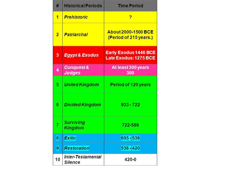 #Historical PeriodsTime Period 1Prehistoric.