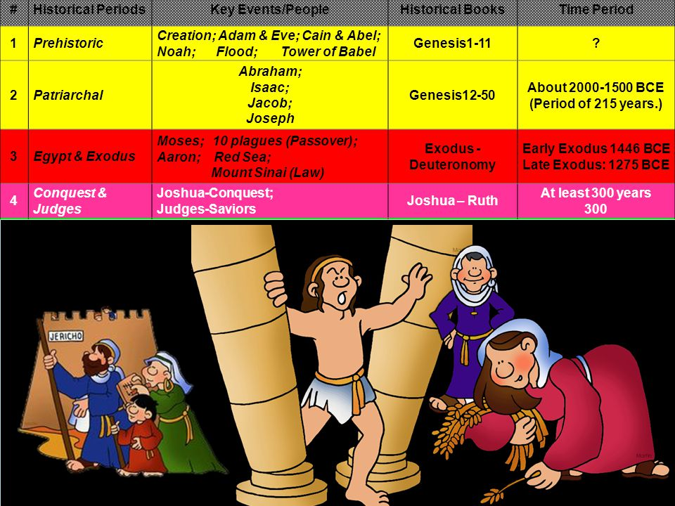 #Historical PeriodsKey Events/PeopleHistorical BooksTime Period 1Prehistoric Creation; Adam & Eve; Cain & Abel; Noah; Flood; Tower of Babel Genesis1-11.