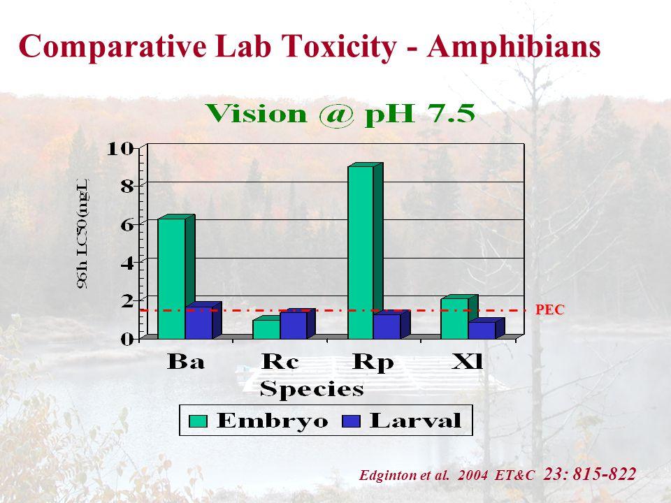 PEC Comparative Lab Toxicity - Amphibians Edginton et al. 2004 ET&C 23: 815-822