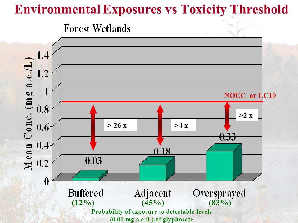 Environmental Exposures vs Toxicity Threshold NOEC or LC10 >2 x >4 x > 26 x Probability of exposure to detectable levels (0.01 mg a.e./L) of glyphosate (12%)(45%)(83%)