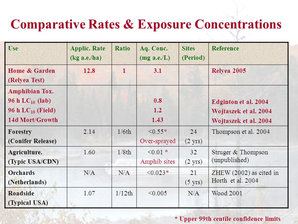 Comparative Rates & Exposure Concentrations UseApplic.
