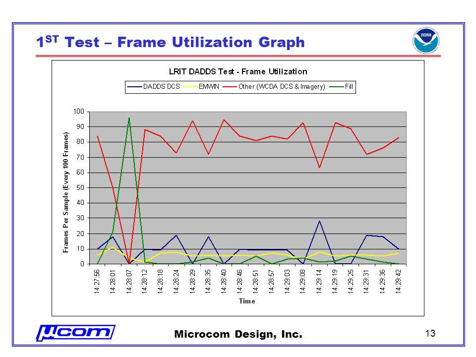 Microcom Design, Inc. 13 1 ST Test – Frame Utilization Graph