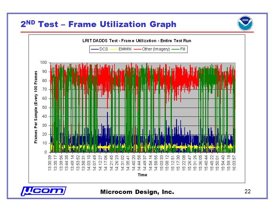 Microcom Design, Inc. 22 2 ND Test – Frame Utilization Graph