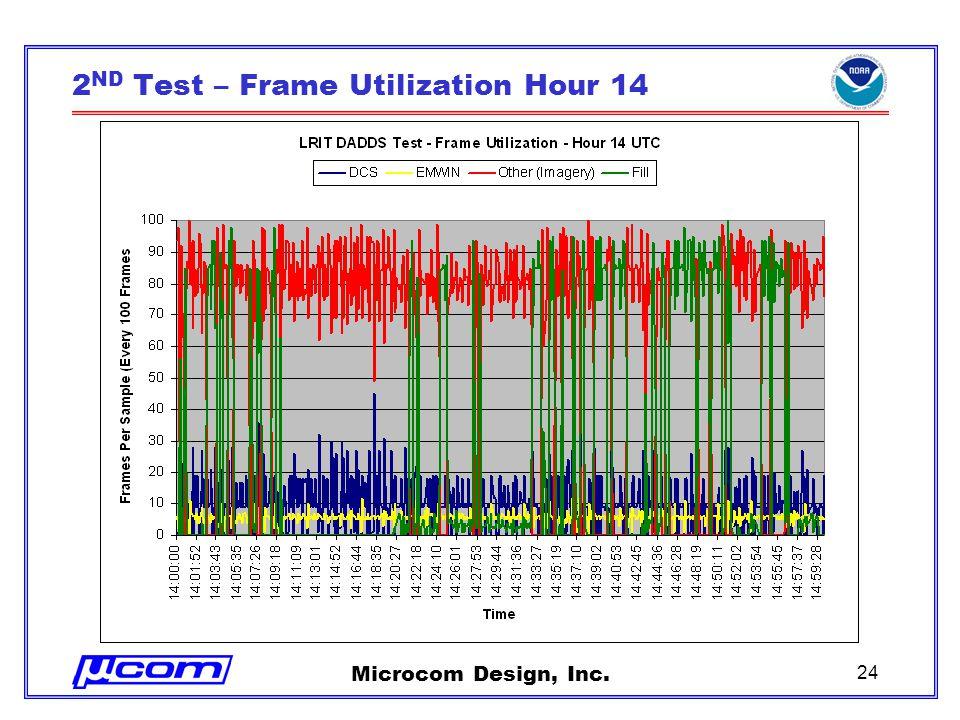 Microcom Design, Inc. 24 2 ND Test – Frame Utilization Hour 14