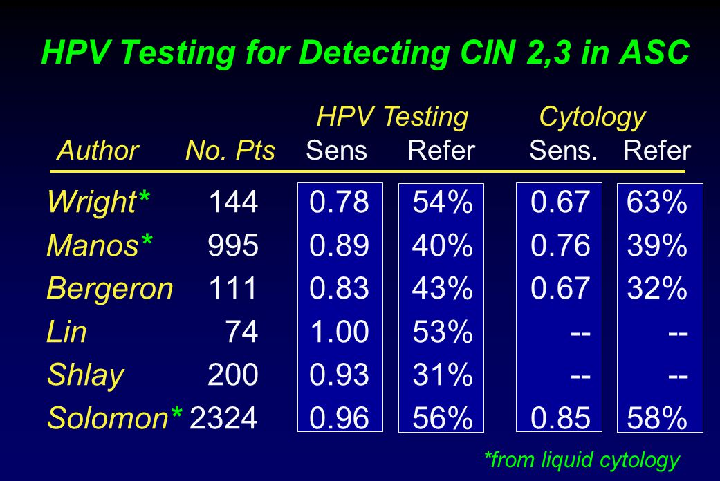 HPV Testing for Detecting CIN 2,3 in ASC Wright*1440.7854%0.6763% Manos*9950.8940%0.7639% Bergeron1110.8343%0.6732% Lin741.0053%-- -- Shlay2000.9331%-- -- Solomon*23240.9656%0.8558% HPV Testing Cytology Author No.