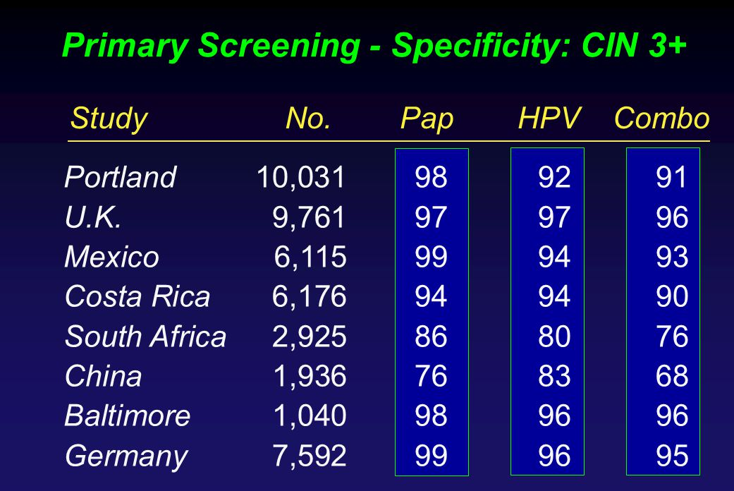 Primary Screening - Specificity: CIN 3+ StudyNo.