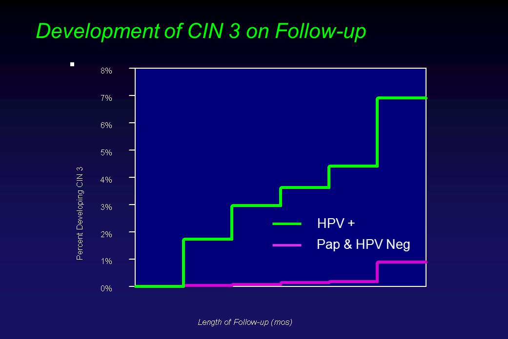 Development of CIN 3 on Follow-up HPV + Pap & HPV Neg