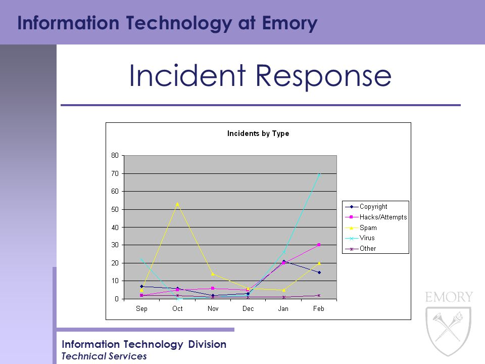 Information Technology at Emory Information Technology Division Technical Services Incident Response