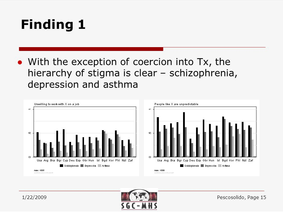 Finding 1 1/22/2009Pescosolido, Page 15 ●With the exception of coercion into Tx, the hierarchy of stigma is clear – schizophrenia, depression and asthma