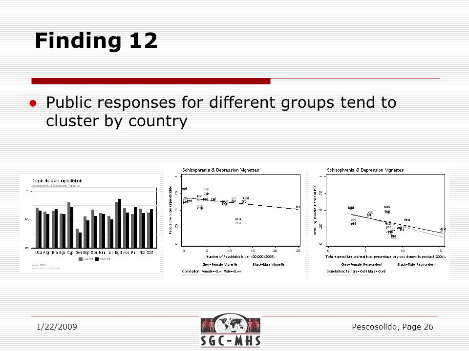 Finding 12 1/22/2009Pescosolido, Page 26 ●Public responses for different groups tend to cluster by country