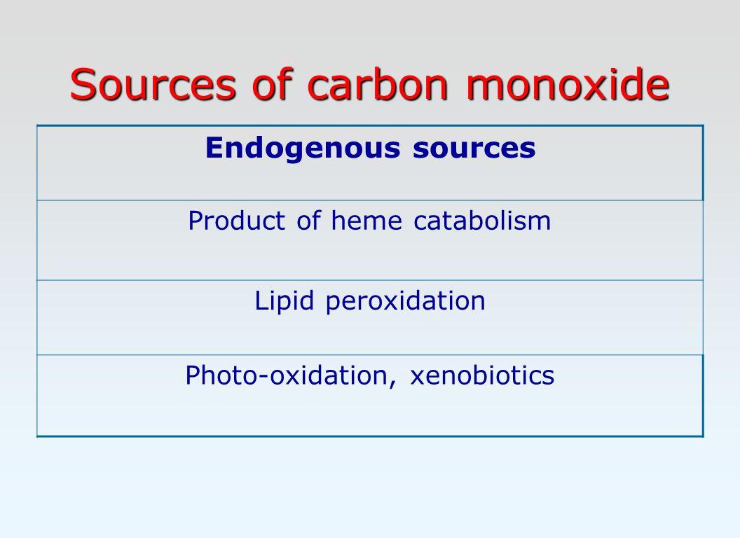 Sources of carbon monoxide Endogenous sources Product of heme catabolism Lipid peroxidation Photo-oxidation, xenobiotics