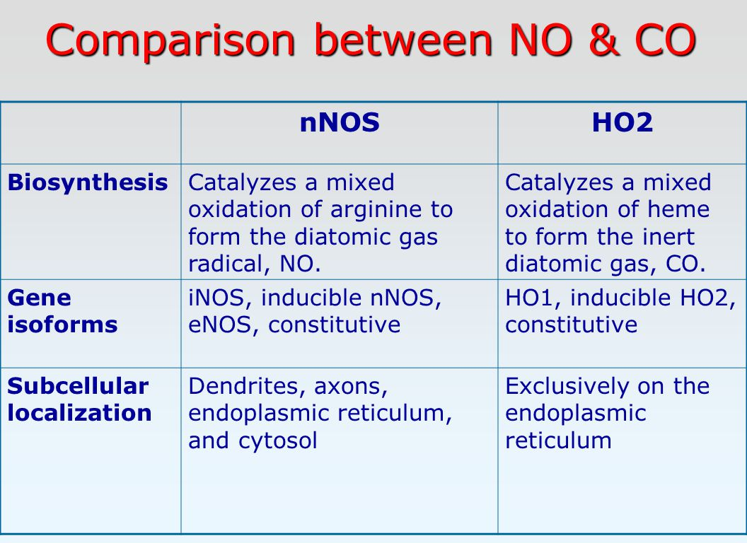 Comparison between NO & CO nNOSHO2 BiosynthesisCatalyzes a mixed oxidation of arginine to form the diatomic gas radical, NO.