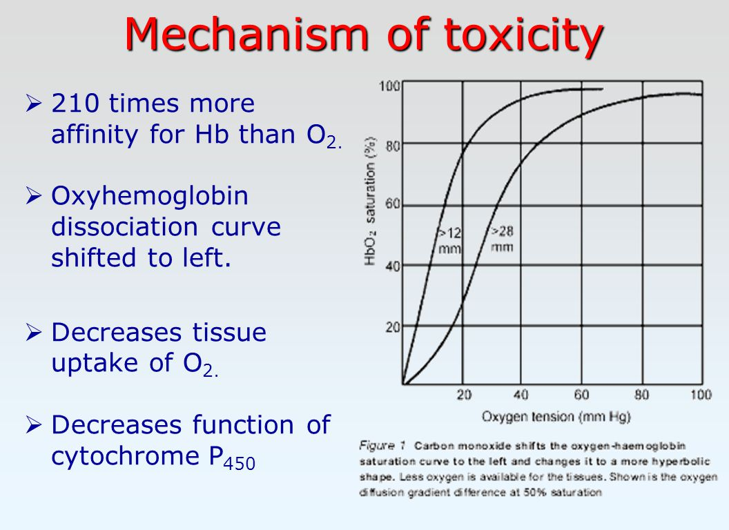 Mechanism of toxicity  210 times more affinity for Hb than O 2.